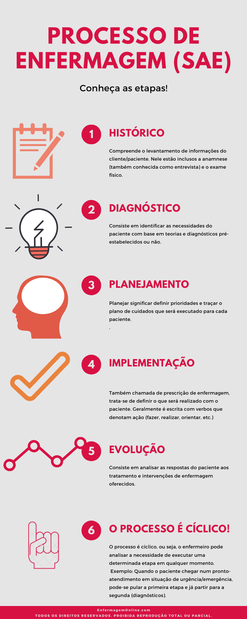 infografico-da-sistematizacao-da-assistencia-de-enfermagem