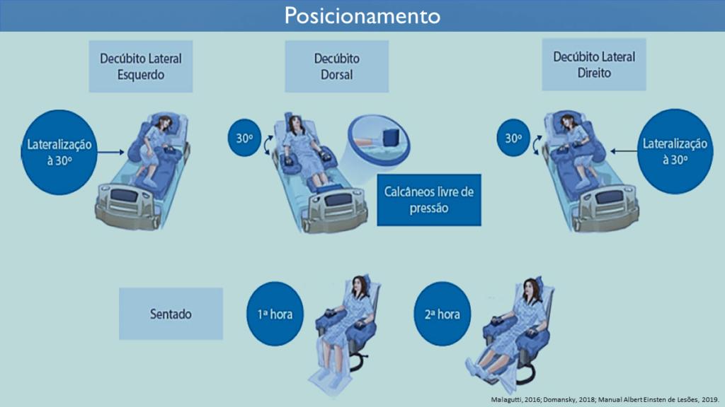 posicionamento-do-paciente